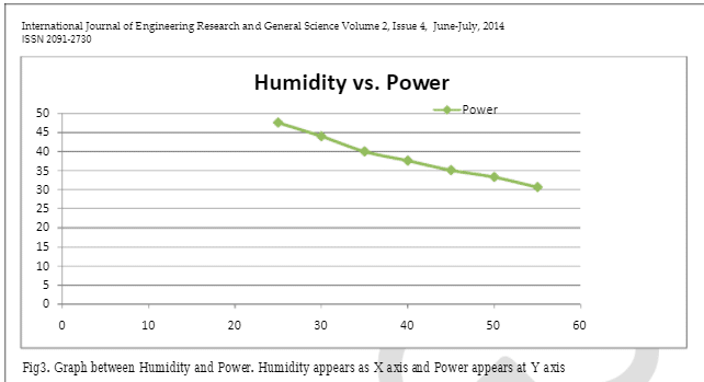 Humidity effect on power