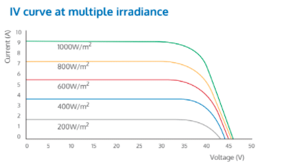 IV Curve at multiple irradiance